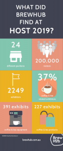 An infographic showing some statistics at Host 2019