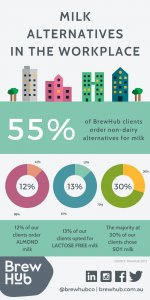 "BrewHub ""Milk Alternatives In The Workplace"" infographic showing percentages of BrewHub clients ordering alternative milks"